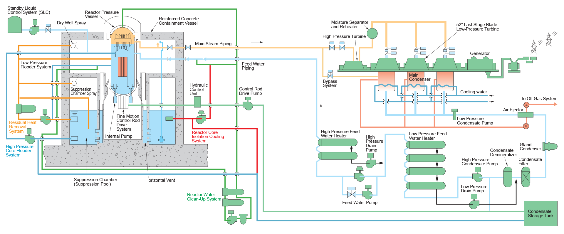 Advanced Boiling Water Reactor Flow Diagram ...