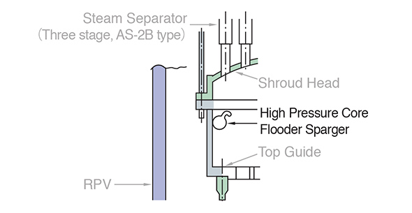 High Pressure Core flooder Sparger